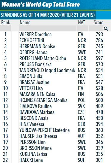 Общий зачет кубка мира по биатлону